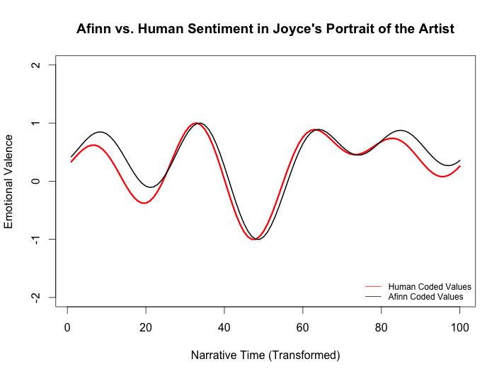 afinn_v_human_trans_scaled