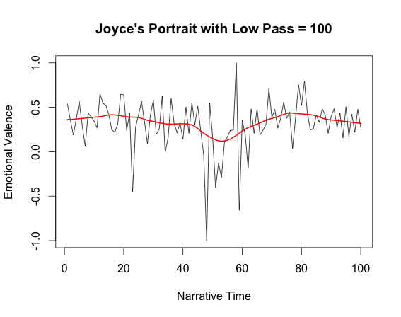 Figure 4: Portrait with low pass at 100