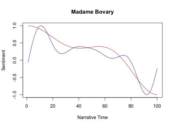 bovary_plot